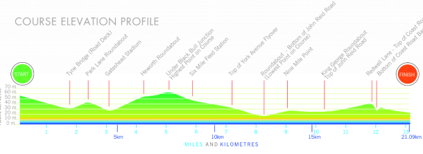 great north run hills, great north run difficulty, how difficult is great north run