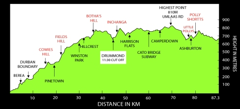 comrades marathon hills, comrades marahton difficult, ultramarathon advice reviews