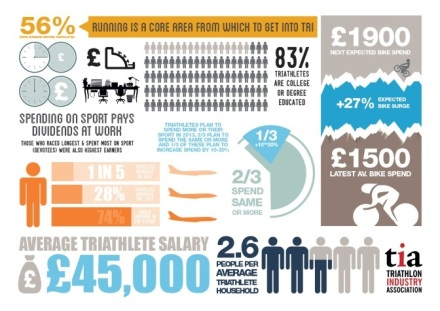 tia survey, triathlon industry association survey, tia survey 2014, triathlon review, triathlon statistics uk
