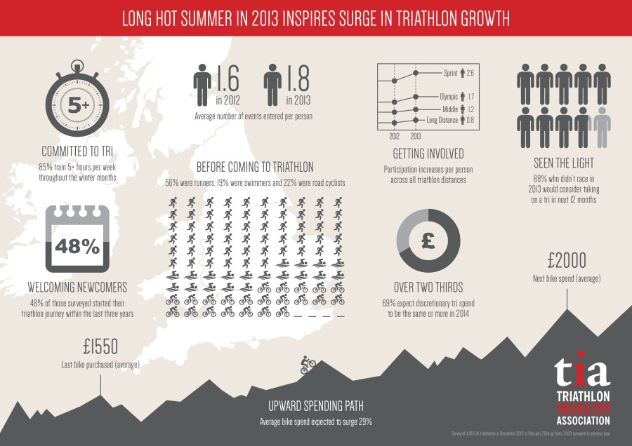triathlon industry survey 2014